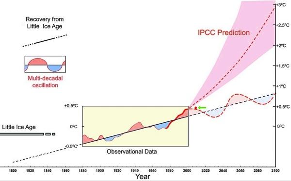 Akasofu's climate graph