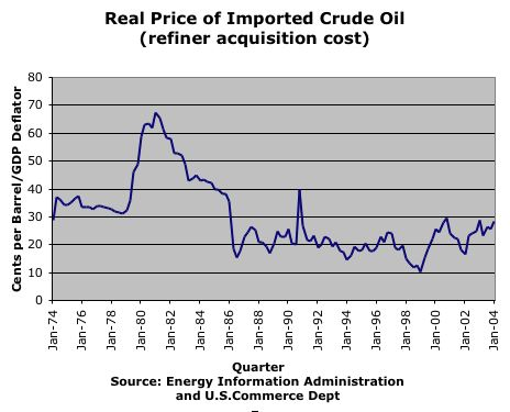 Real prices of imported crude oil, 1974-2004