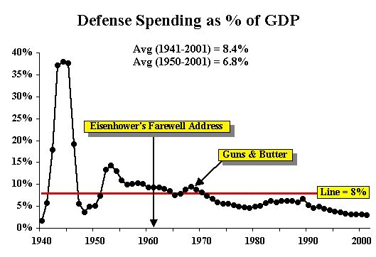 US defense spending as a percentage of GDP