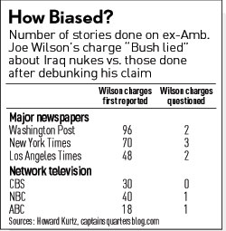 comparison of news coverage of Wilson--before and after his lies were exposed
