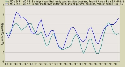 labor productivity and wages chert
