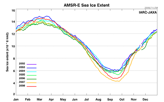 Amsre Sea Ice Extent