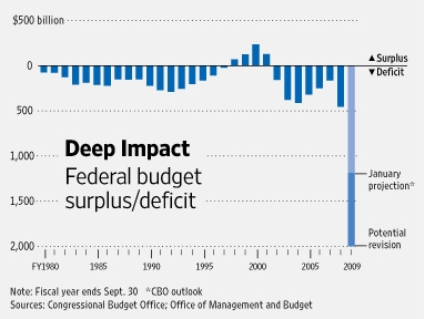Massive Obama deficits in 2009